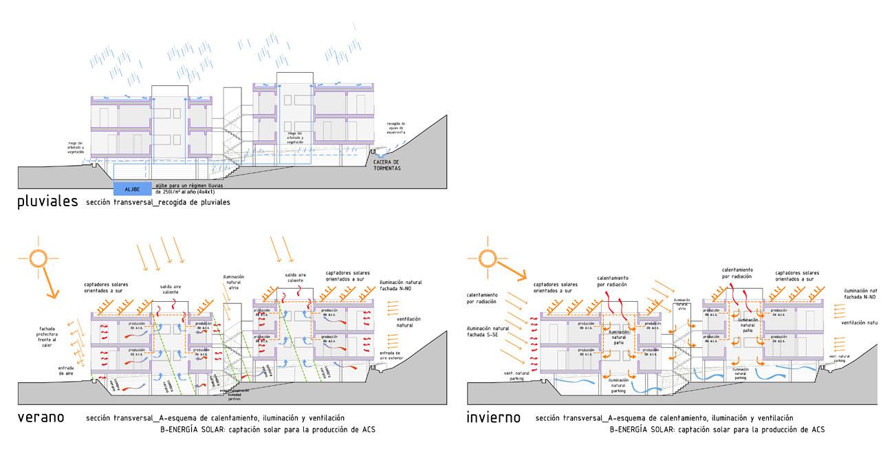 Viviendas en lorca lorenzo alonso arquitectos - Arquitectos lorca ...